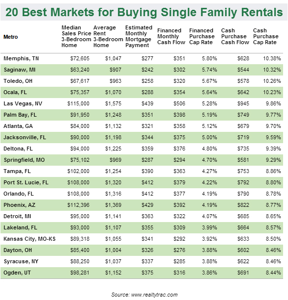 best markets for rental home