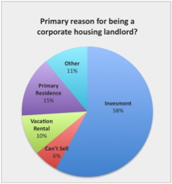 Reasons for being a corporate housing landlord