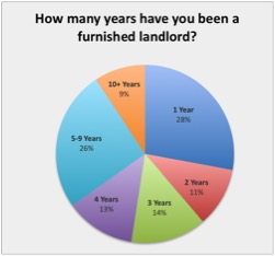 Years have you been a furnished landlord