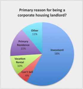 Reasons for housing landload