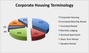 CHPA - Corporate housing terminology