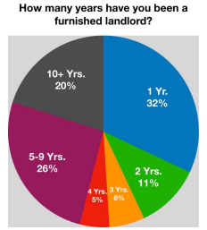 Years as a Corporate Housing Landlord