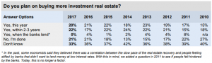 Investment in properties percentages