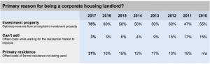 Reason for Being a Corporate Housing Landlord