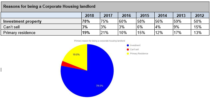 Corporate Housing Real Estate Segment