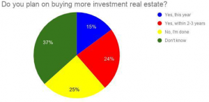 Independent Corporate Housing Real Estate Segment